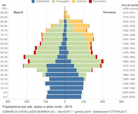 Grafico Popolazione per età, sesso e stato civile Comune di Castellazzo Bormida (AL)