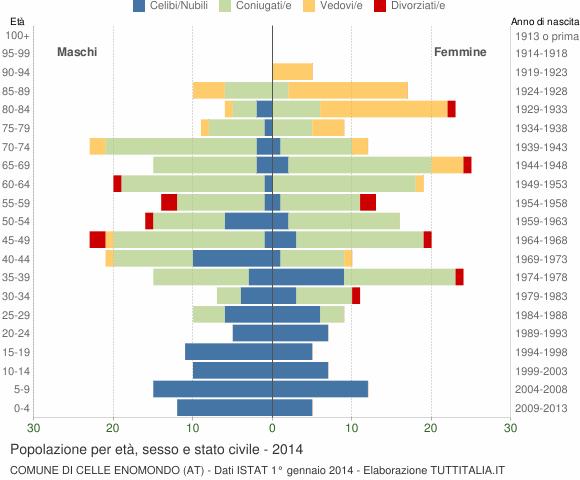 Grafico Popolazione per età, sesso e stato civile Comune di Celle Enomondo (AT)