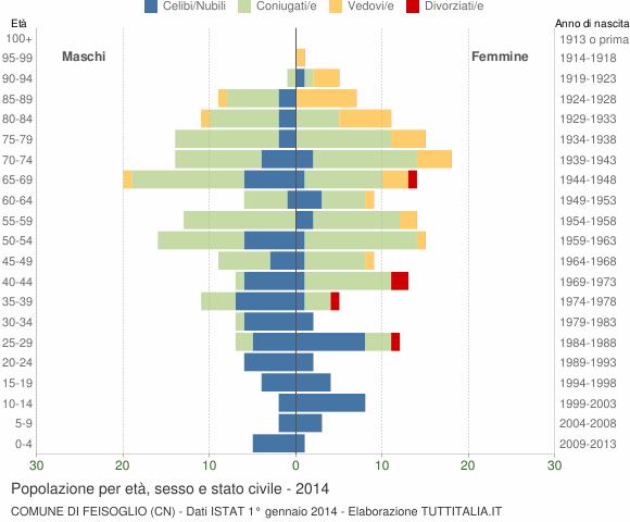 Grafico Popolazione per età, sesso e stato civile Comune di Feisoglio (CN)