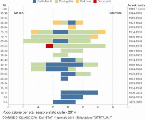 Grafico Popolazione per età, sesso e stato civile Comune di Igliano (CN)