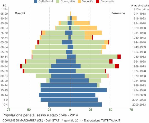 Grafico Popolazione per età, sesso e stato civile Comune di Margarita (CN)