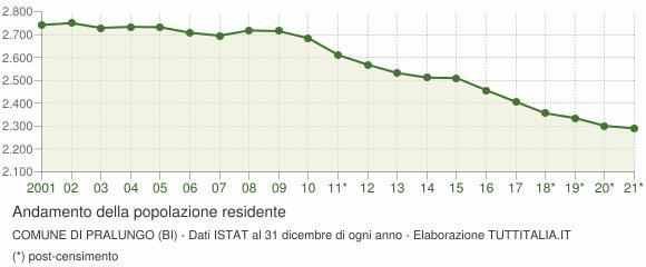 Andamento popolazione Comune di Pralungo (BI)