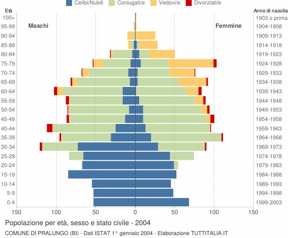 Grafico Popolazione per età, sesso e stato civile Comune di Pralungo (BI)