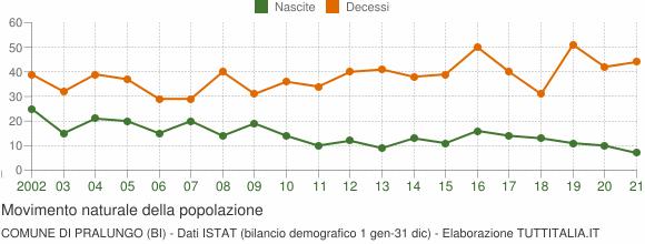 Grafico movimento naturale della popolazione Comune di Pralungo (BI)
