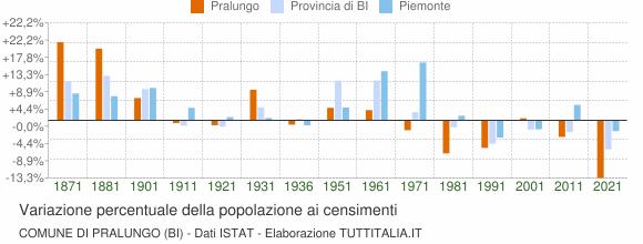 Grafico variazione percentuale della popolazione Comune di Pralungo (BI)