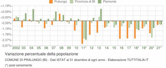 Variazione percentuale della popolazione Comune di Pralungo (BI)