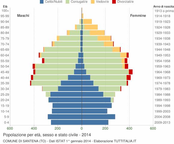 Grafico Popolazione per età, sesso e stato civile Comune di Santena (TO)