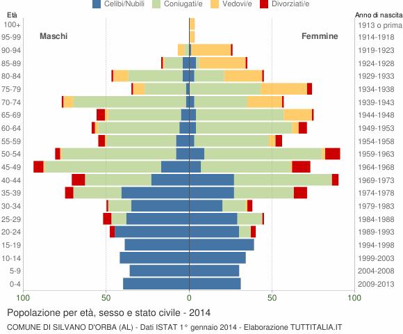 Grafico Popolazione per età, sesso e stato civile Comune di Silvano d'Orba (AL)