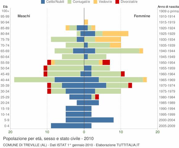 Grafico Popolazione per età, sesso e stato civile Comune di Treville (AL)