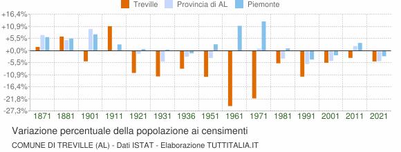 Grafico variazione percentuale della popolazione Comune di Treville (AL)