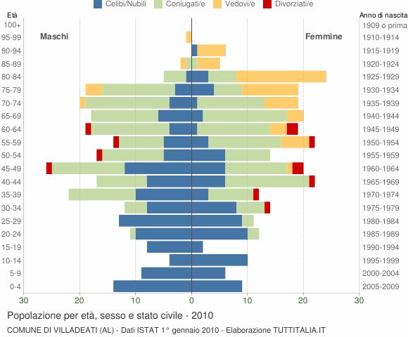 Grafico Popolazione per età, sesso e stato civile Comune di Villadeati (AL)