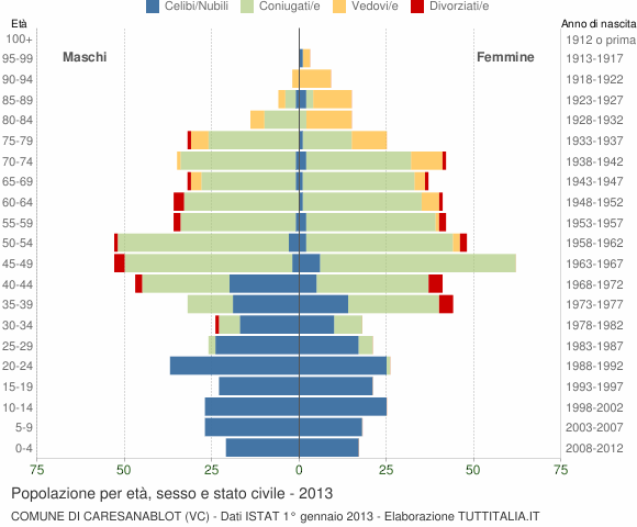 Grafico Popolazione per età, sesso e stato civile Comune di Caresanablot (VC)