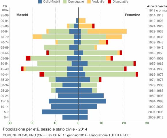 Grafico Popolazione per età, sesso e stato civile Comune di Castino (CN)