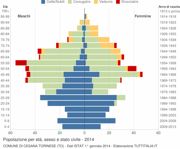 Grafico Popolazione per età, sesso e stato civile Comune di Cesana Torinese (TO)