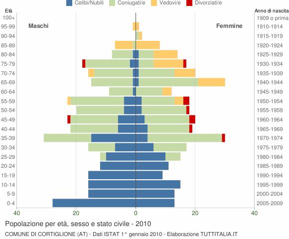 Grafico Popolazione per età, sesso e stato civile Comune di Cortiglione (AT)