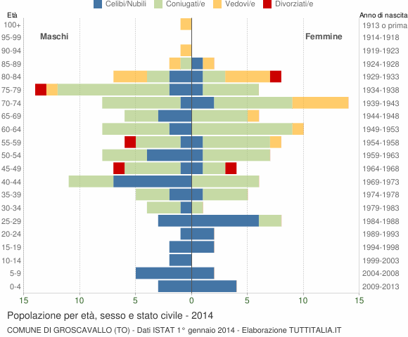 Grafico Popolazione per età, sesso e stato civile Comune di Groscavallo (TO)
