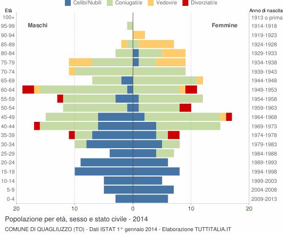 Grafico Popolazione per età, sesso e stato civile Comune di Quagliuzzo (TO)
