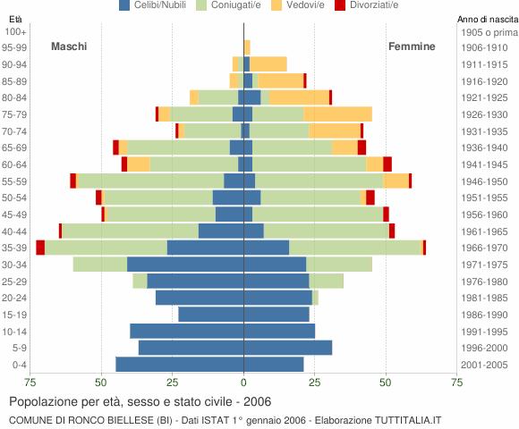 Grafico Popolazione per età, sesso e stato civile Comune di Ronco Biellese (BI)