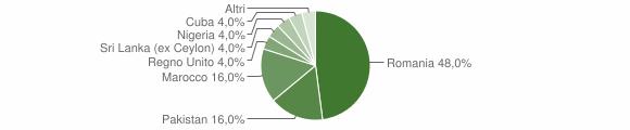 Grafico cittadinanza stranieri - Verrone 2018