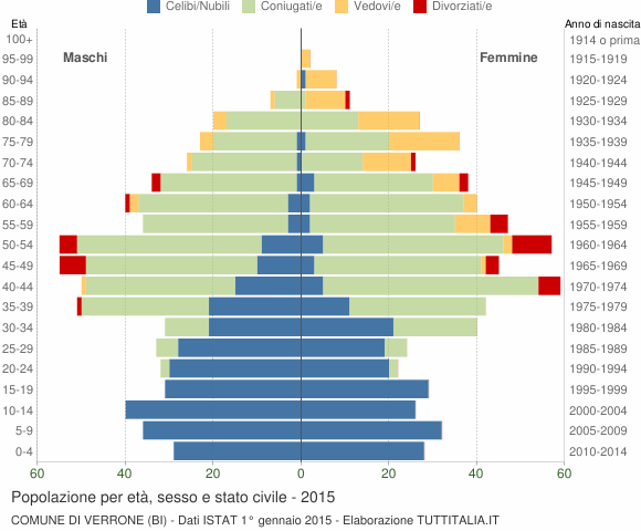 Grafico Popolazione per età, sesso e stato civile Comune di Verrone (BI)