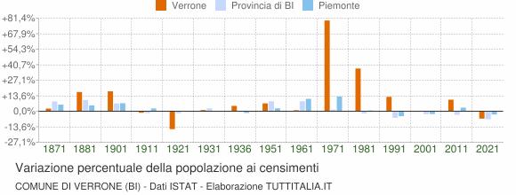 Grafico variazione percentuale della popolazione Comune di Verrone (BI)