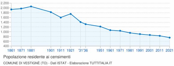 Grafico andamento storico popolazione Comune di Vestignè (TO)