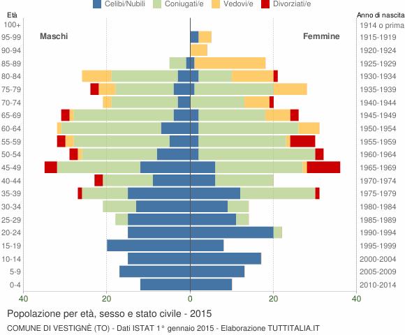 Grafico Popolazione per età, sesso e stato civile Comune di Vestignè (TO)
