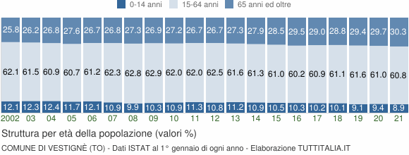 Grafico struttura della popolazione Comune di Vestignè (TO)