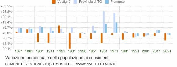 Grafico variazione percentuale della popolazione Comune di Vestignè (TO)