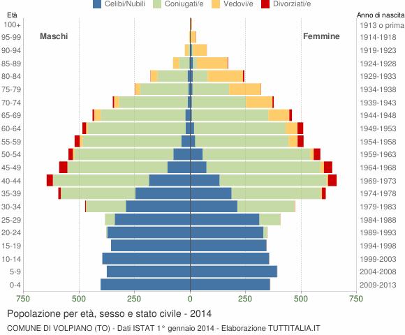 Grafico Popolazione per età, sesso e stato civile Comune di Volpiano (TO)
