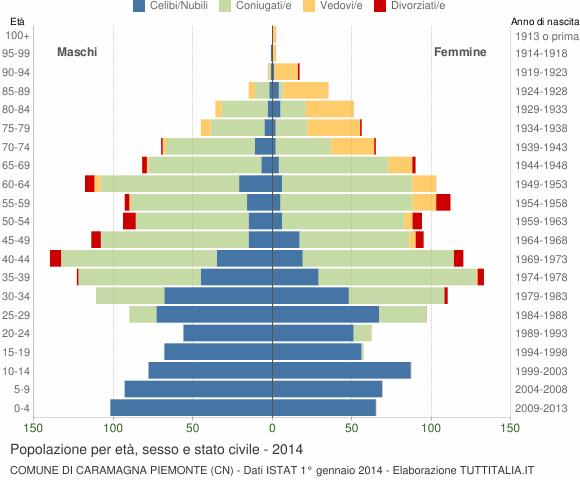 Grafico Popolazione per età, sesso e stato civile Comune di Caramagna Piemonte (CN)