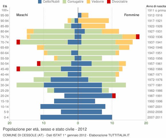 Grafico Popolazione per età, sesso e stato civile Comune di Cessole (AT)