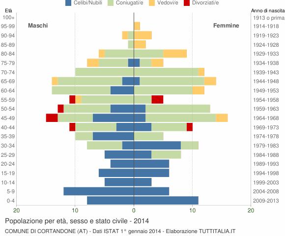Grafico Popolazione per età, sesso e stato civile Comune di Cortandone (AT)