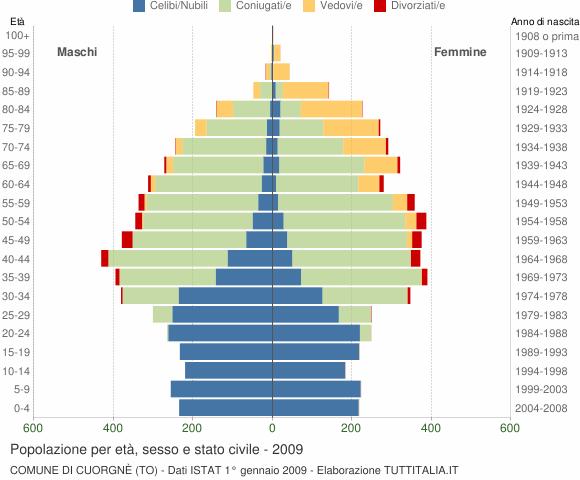 Grafico Popolazione per età, sesso e stato civile Comune di Cuorgnè (TO)