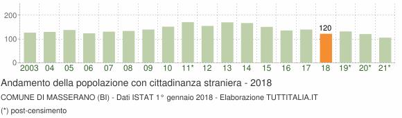 Grafico andamento popolazione stranieri Comune di Masserano (BI)