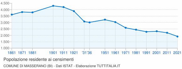 Grafico andamento storico popolazione Comune di Masserano (BI)