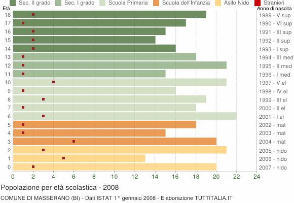 Grafico Popolazione in età scolastica - Masserano 2008