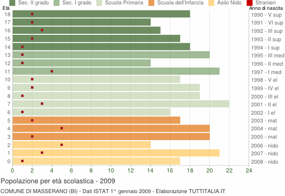 Grafico Popolazione in età scolastica - Masserano 2009