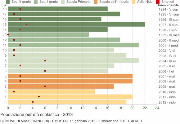 Grafico Popolazione in età scolastica - Masserano 2013