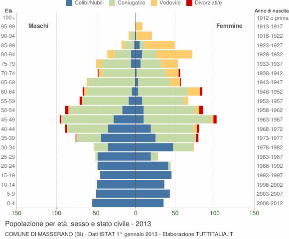 Grafico Popolazione per età, sesso e stato civile Comune di Masserano (BI)