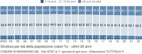 Grafico struttura della popolazione Comune di Masserano (BI)