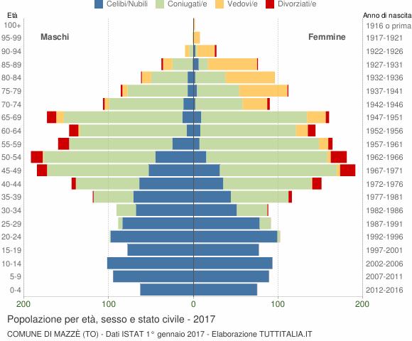 Grafico Popolazione per età, sesso e stato civile Comune di Mazzè (TO)