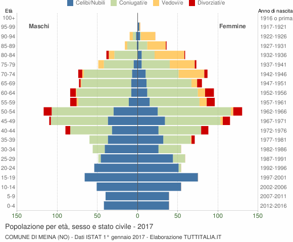 Grafico Popolazione per età, sesso e stato civile Comune di Meina (NO)