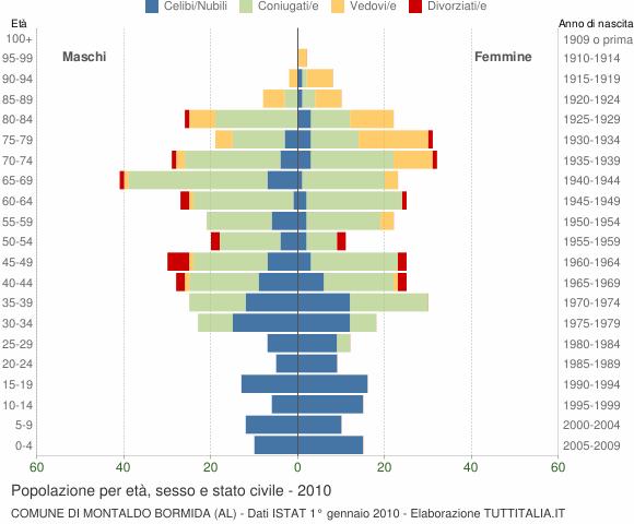 Grafico Popolazione per età, sesso e stato civile Comune di Montaldo Bormida (AL)