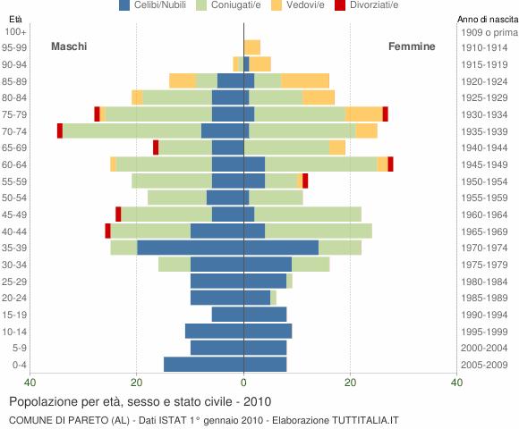 Grafico Popolazione per età, sesso e stato civile Comune di Pareto (AL)