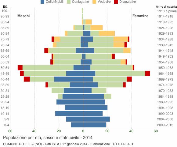 Grafico Popolazione per età, sesso e stato civile Comune di Pella (NO)