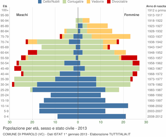 Grafico Popolazione per età, sesso e stato civile Comune di Prarolo (VC)