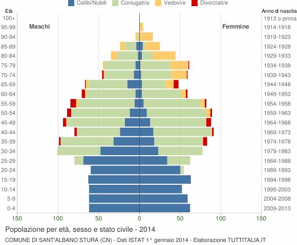 Grafico Popolazione per età, sesso e stato civile Comune di Sant'Albano Stura (CN)