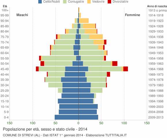 Grafico Popolazione per età, sesso e stato civile Comune di Strevi (AL)