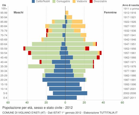 Grafico Popolazione per età, sesso e stato civile Comune di Vigliano d'Asti (AT)
